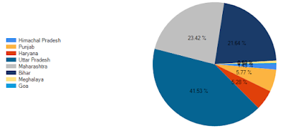 Simple steps to display the data point labels outside a pie Chart in asp.net