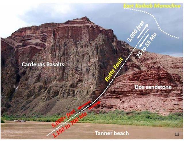Butte Fault, Grand Canyon, Arizona Grand Canyon's Butte