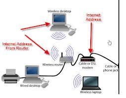 Pengertian IP Address dan Kelas-Kelasnya