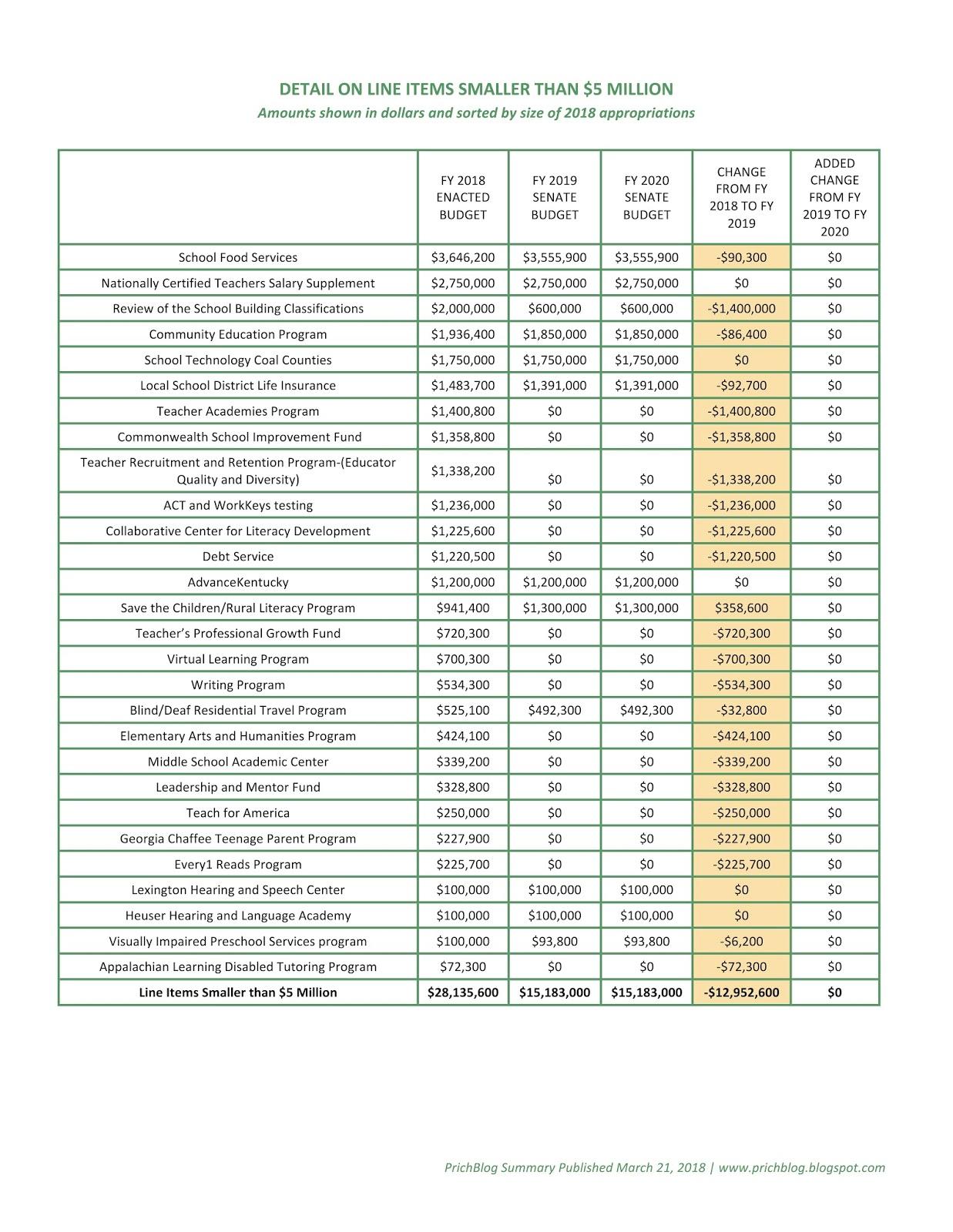 retirement budgets