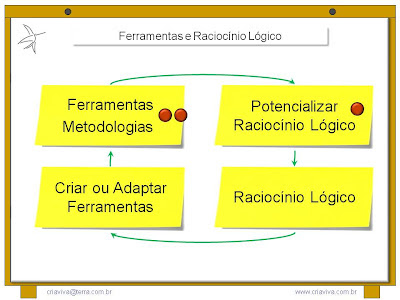 Ferramentas Metodologias Raciocínio Lógico - Metodologia IDM Innovation Decision Mapping
