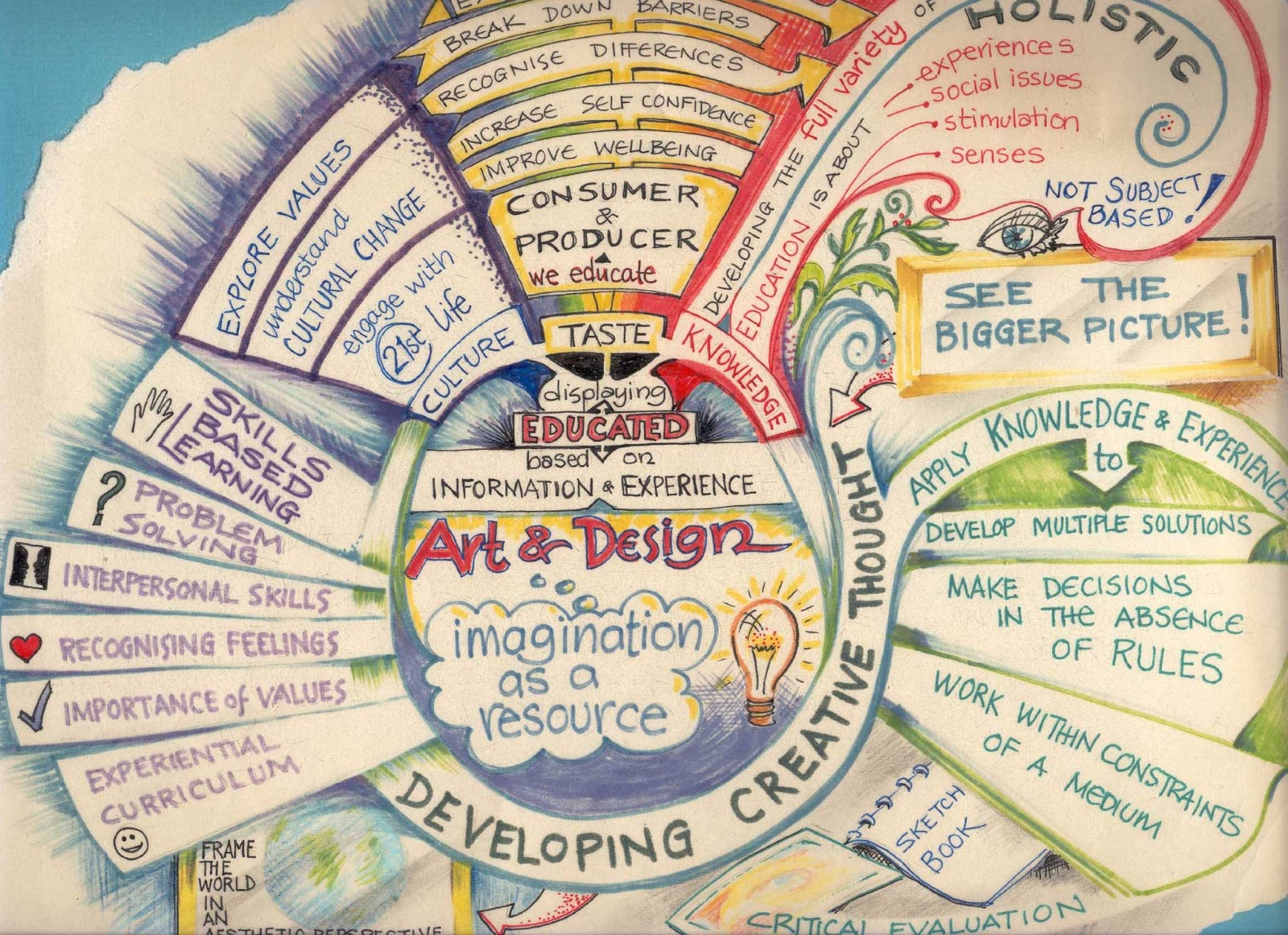 Little On A Little Some Examples Of Mind Maps Amp A Rubric