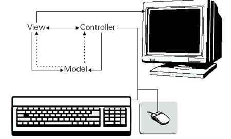 Pradipta's Oracle Application : Application Development