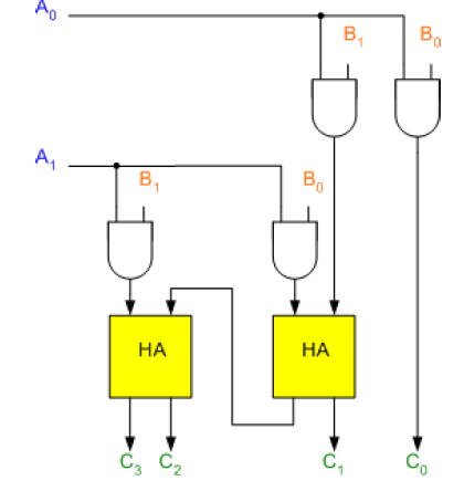 2 Bit Multiplier Logic Diagram - Wiring Diagrams ROCK