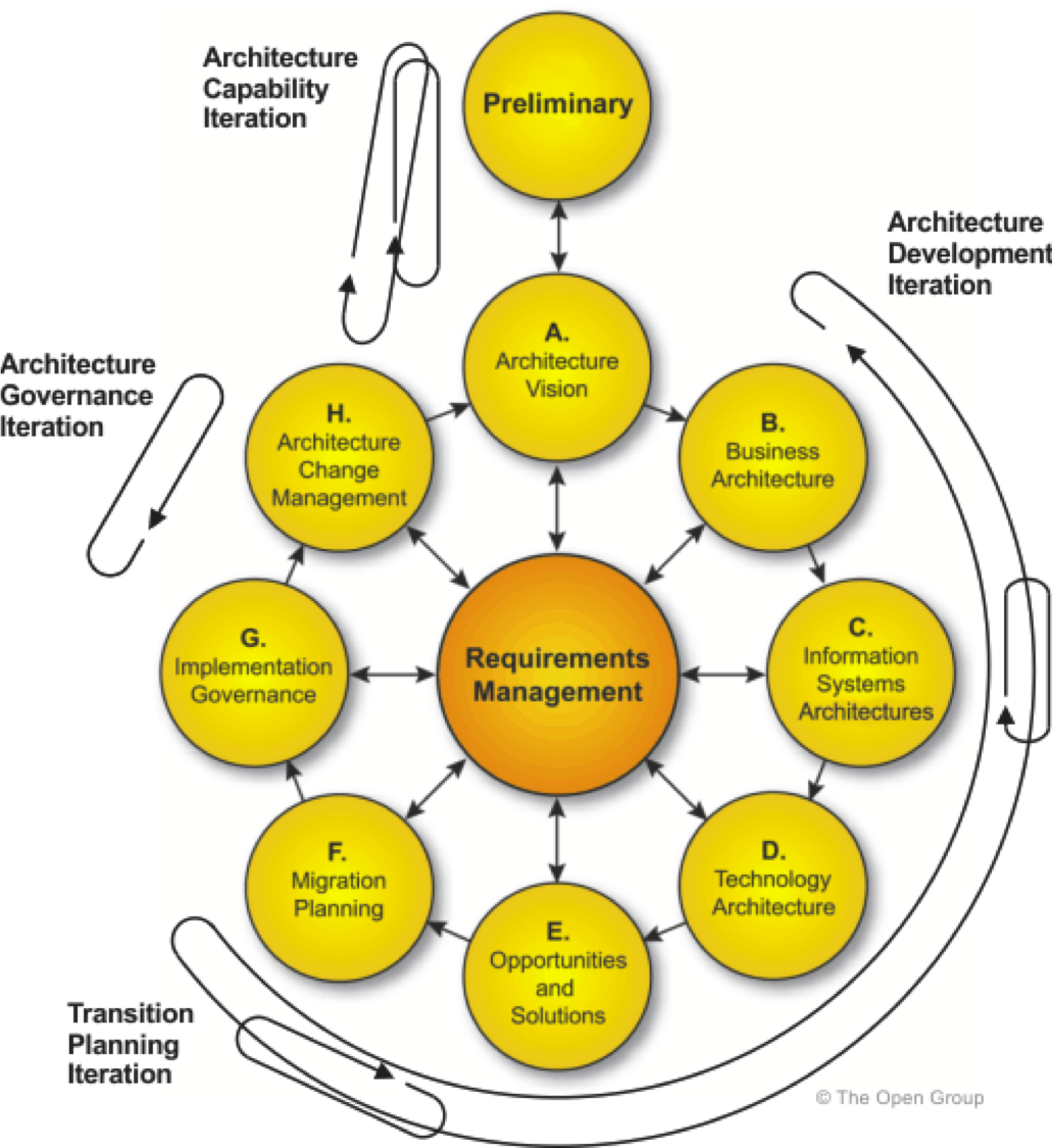 Togaf Framework Diagram Detailed Heart Labeled With Functions The Quintessential Inquisitor Aligning Agile Ea View Below Is Representation Of Architecture Development Methodology Broken In Logical Demarcations