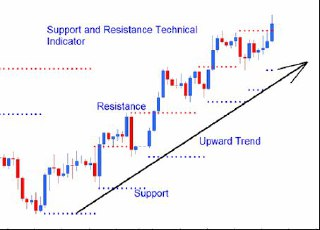 Advantages of 60 second binary options indicator