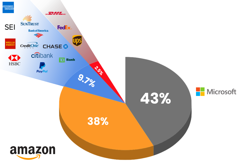 Microsoft is by far the most impersonated brand throughout the year. During the holiday season, however, Amazon surpasses Microsoft.