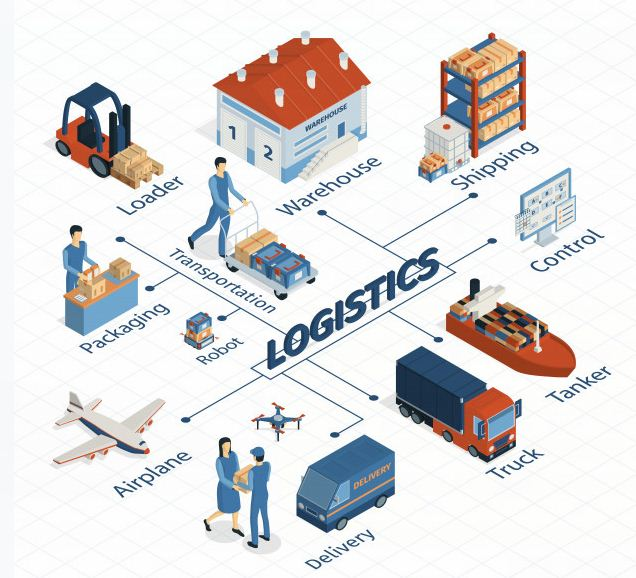 Most Crucial Things about Logistics Business
