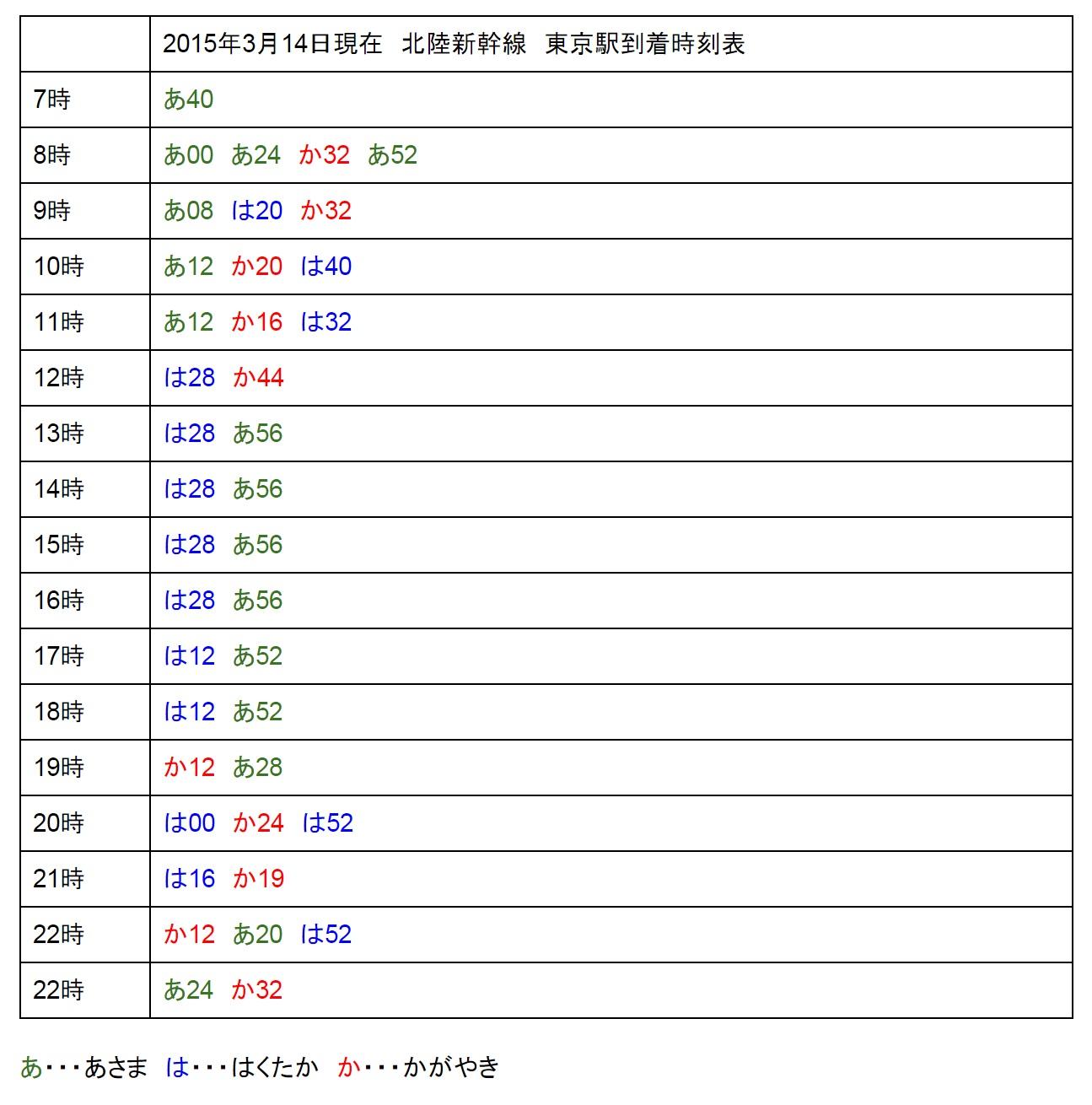 2015年3月14日現在 北陸新幹線 東京駅到着時刻表