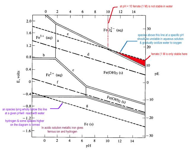 Dreamshope contoh cara membaca diagram pourbaix dapat dilihat pada diagram pourbaix fe pada potensi lebih positif dari 06 dan pada ph sekitar di bawah 9 ion besi fe2 adalah zat yang stabil ccuart Gallery