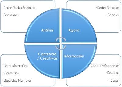 herramientas extraer datos en redes sociales - francisco javier tapia