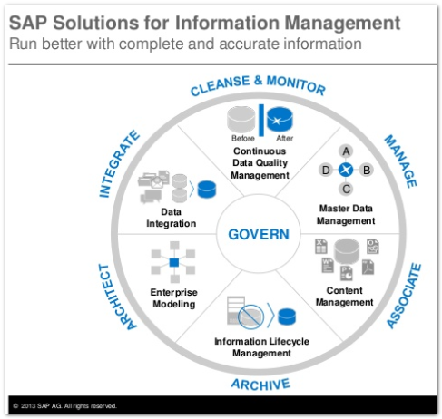 SAP Solutions for Information Management - Consultoria-sap