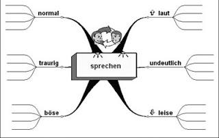 Schultopia Deutsch Online Undoder Auf Dem Papier üben