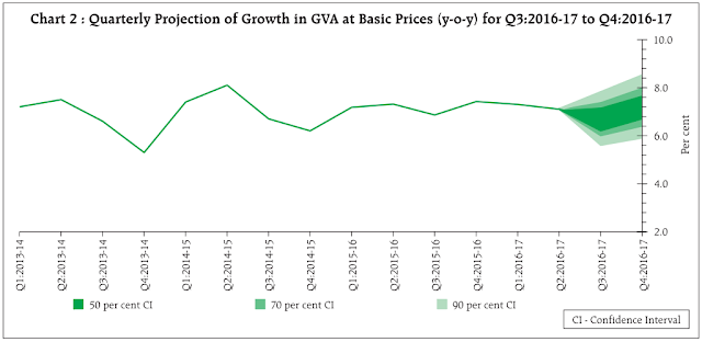 quarterly projection of growth in GVA at basic prices (yoy) for q3 of 2016-17 to q4 of 2016-17