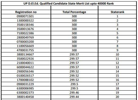 image : UP BTC 2017 Merit List & State Rank @ TeachMatters