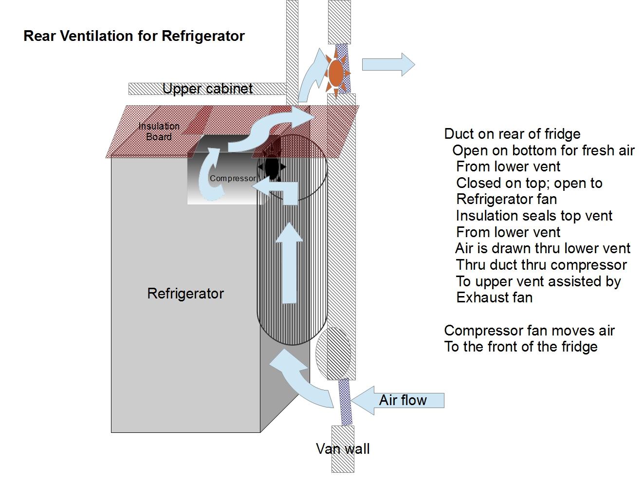 How A Freezer Works Diagram Sunpro Super Tach Wiring The Arleth Adventures Refrigerator Compressor Ventilation