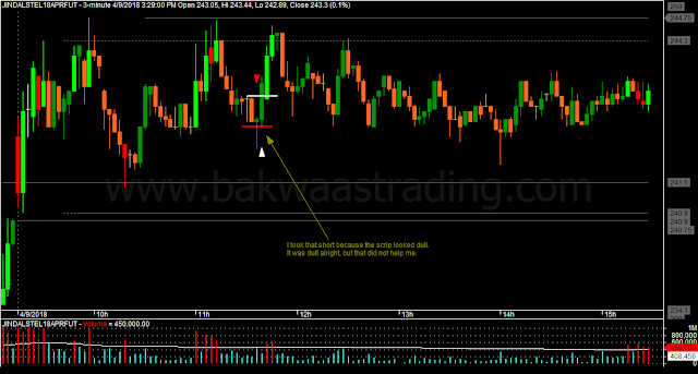 Day Trading Price Action JINDALSTEL