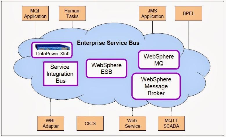 Websphere service integration bus redbook