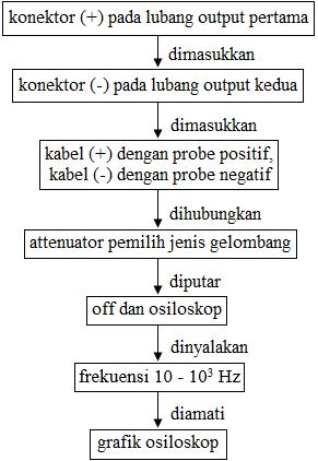 diagram alir menggunakan function generator