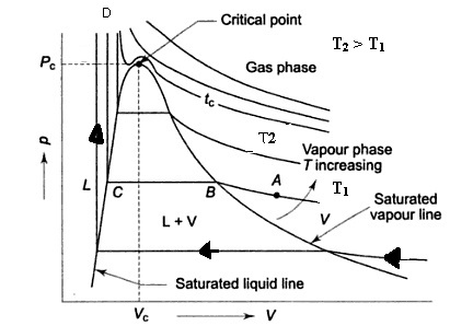 PV DIAGRAM OF PURE SUBSTANCE IN THERMODYNAMICS