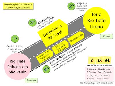 Metodologia IDM Innovation Decision Mapping - Tomada de Decisão Colaborativa Engajamento Equipe Priorização Treinamento Liderança