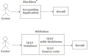 whitebox_blackbox_graybox