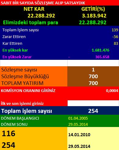 ultimate-sabit sayıda sözleşme-2010