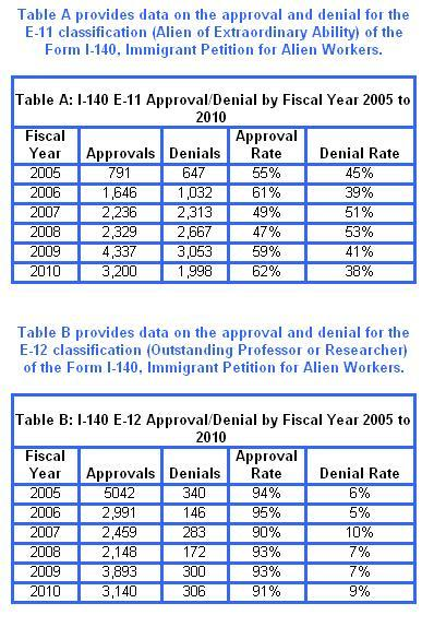 USCIS released I-140 Statistics for EB1 (EB1-A and EB1-B