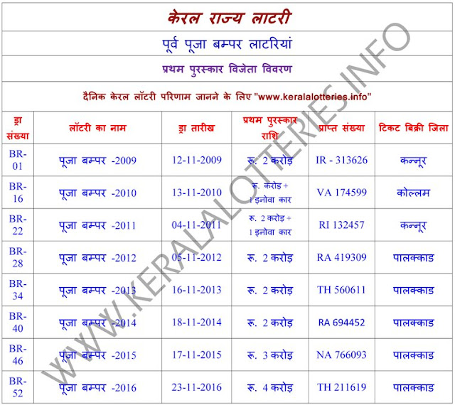 First Prize winning  statitics of old Pooja Bumper lotteries - hindi
