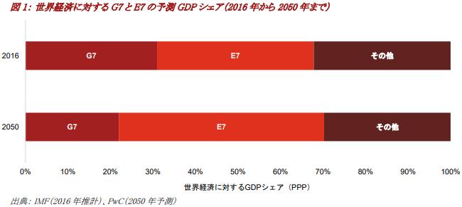 世界経済に対するG7とE7の予測 GDPシェア(2016年から2050年まで)