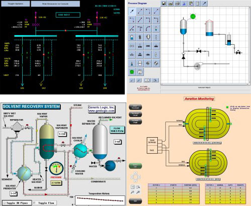 HMI, SCADA and Visualization