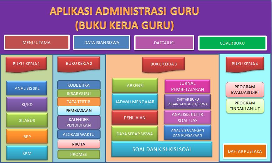 Sedangkan tujuan kurikulum 2013 dituangkan dalam standar isi sebagai turunan dari standar kompetensi lulusan (skl), yang terdiri dari kompetensi. BUKU KERJA GURU K-13 REVISI TERBARU SEMUA MATA PELAJARAN