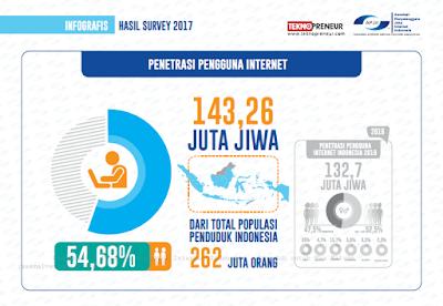 survey APJII pengguna internet di indonesia