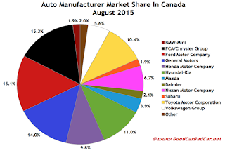 Canada automaker market share chart August 2015