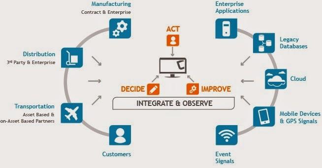 Supply chain diagram of dell company