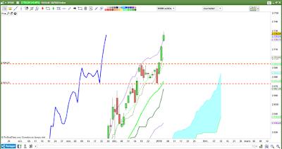 Analyse technique SP500 $spx [04/01/18]