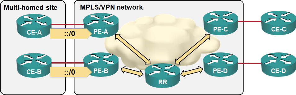 BGP route replication in MPLS/VPN PE-routers « ipSpace net blog