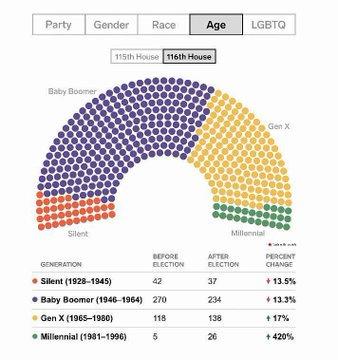 Bob's Blog: The new Congress