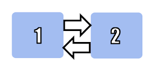 Circular dependency injection in spring