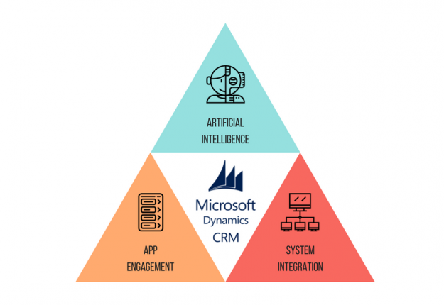 Conquer CRM with These Affordable and Powerful Trends