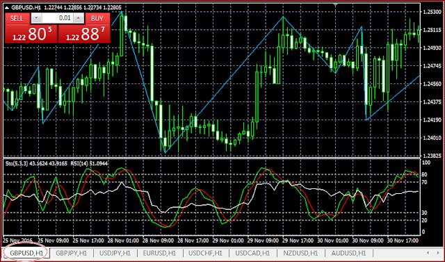 Mengenalan Pola Candlestick Chart di MetaTrader (Trading Terminal)
