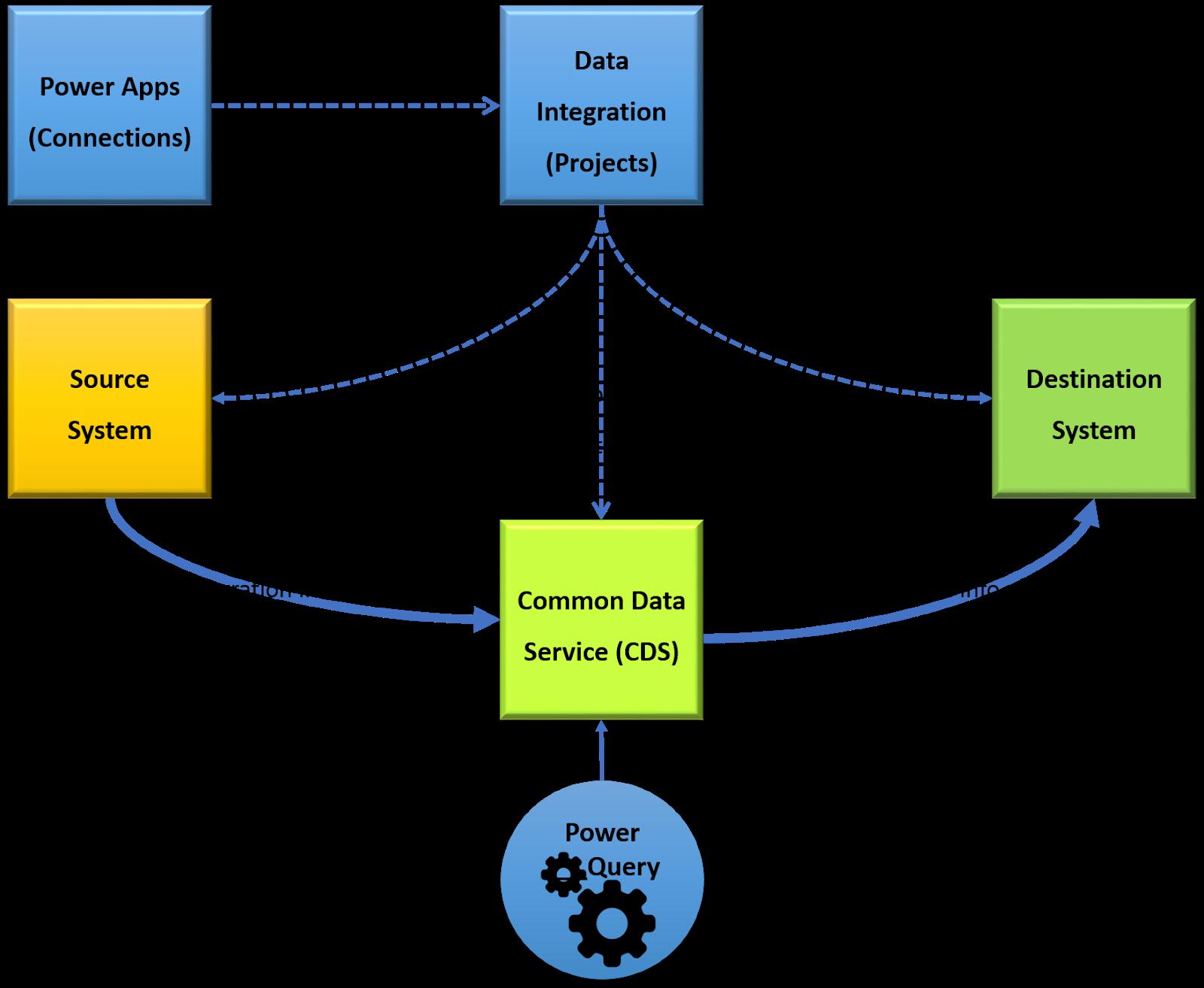 matheeId: Microsoft Common Data Service (CDS) V2 for