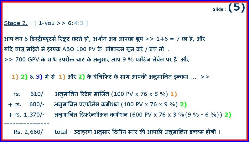 Amway business plan india