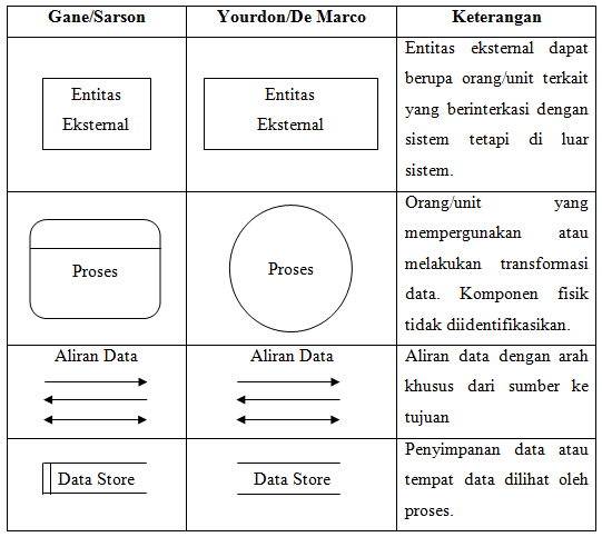 Rara data flow diagram dfd penjelasan dari simbol simbol data flow diagram dfd versi ganesarson dan yourdonde marco di atas adalah sebagai berikut ccuart Choice Image
