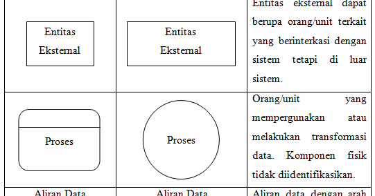 Rara data flow diagram dfd ccuart Image collections