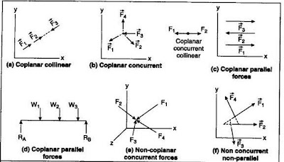crazy engineering: System of Forces