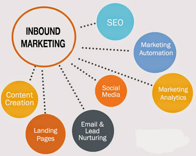 hubspot academy inbound marketing certification notes guide answers
