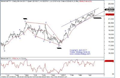 Bank Nifty,Elliott wave