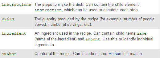 recipe snippet mark up