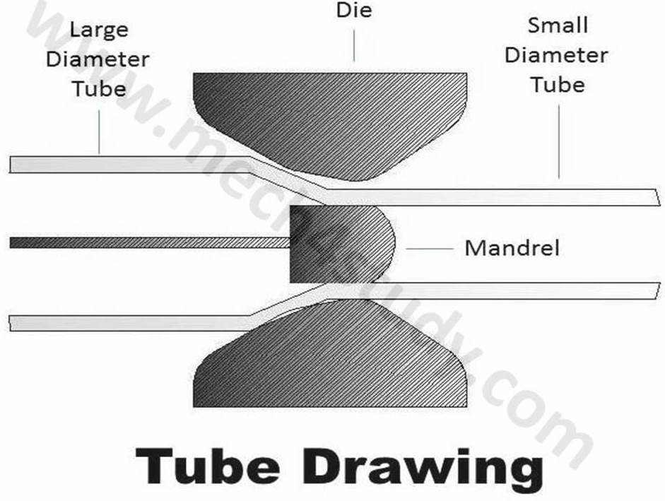 Types of Drawing Process: Wire Drawing, Rod Drawing and Tube Drawing ...